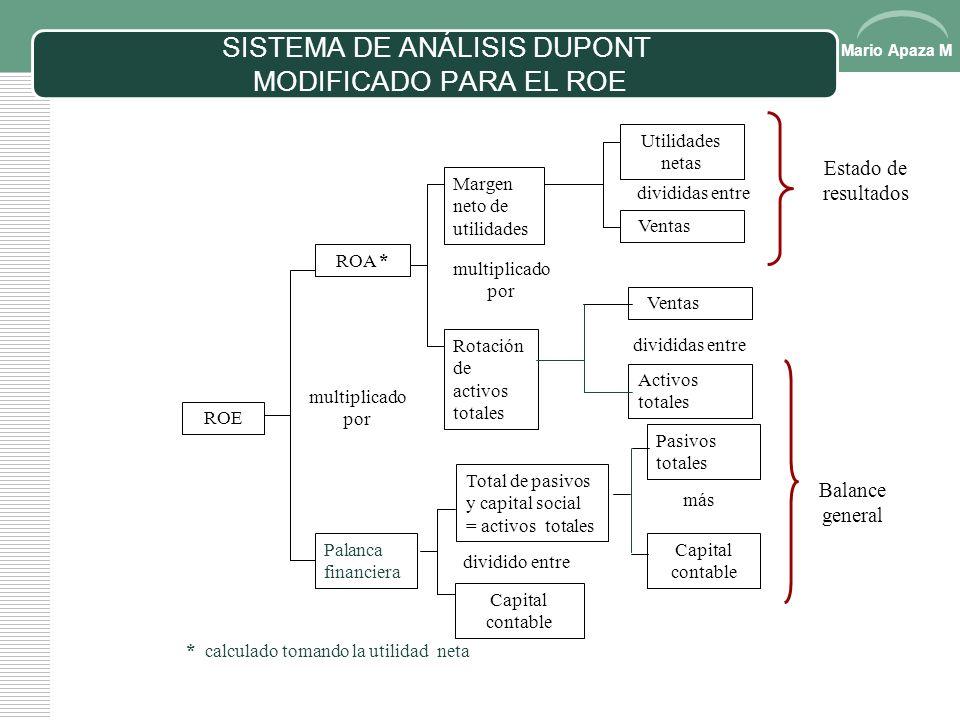 Mario Apaza M Componentes del ROE ROE = Utilidad neta x Ventas x Activo total promedio Ventas Activo total promedio Patrimonio neto promedio ROE = Mar