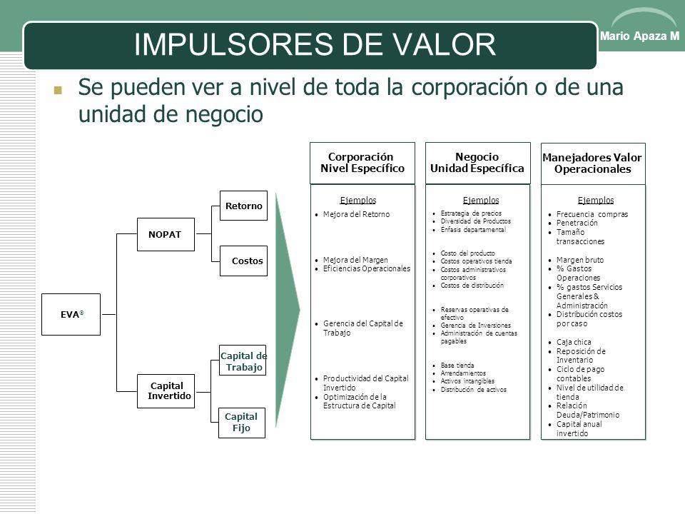 Mario Apaza M IMPULSORES DE VALOR Son aquellos aspectos de la organización a través de los cuales se puede aumentar directamente el valor económico de