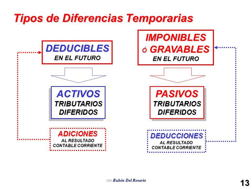 CPC Rubén Del Rosario 13 Tipos de Diferencias Temporarias DEDUCIBLES EN EL FUTURO IMPONIBLES Ó GRAVABLES EN EL FUTURO ACTIVOSTRIBUTARIOSDIFERIDOSACTIV