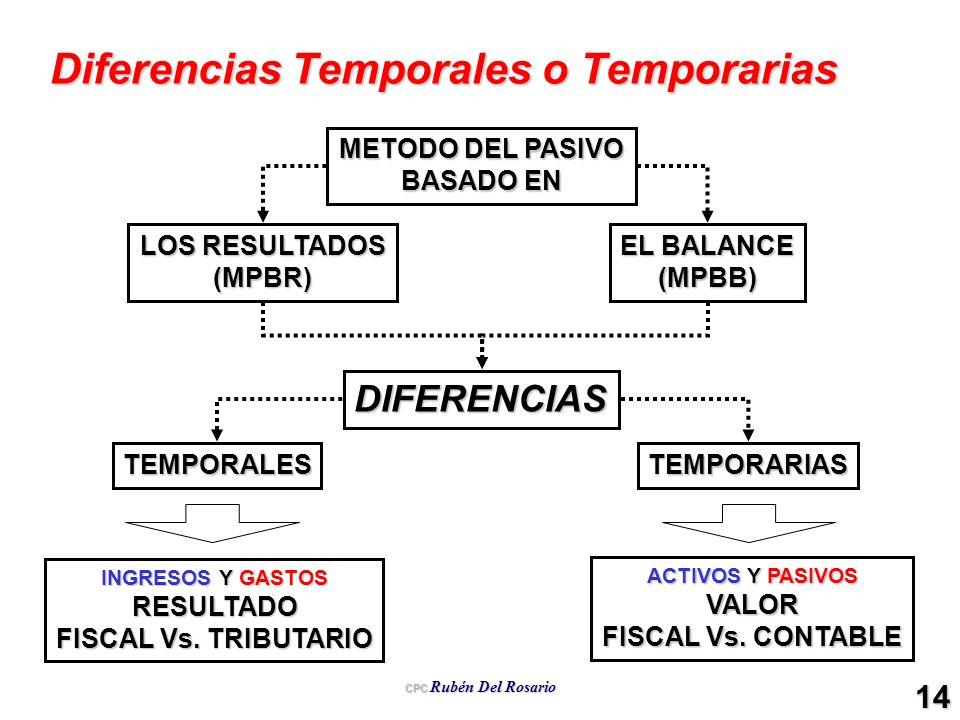 CPC Rubén Del Rosario 14 Diferencias Temporales o Temporarias METODO DEL PASIVO BASADO EN LOS RESULTADOS (MPBR) EL BALANCE (MPBB) TEMPORALESTEMPORARIA