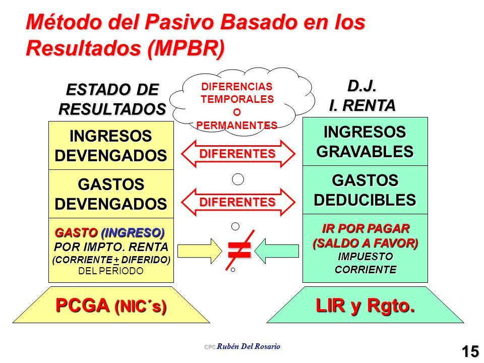 CPC Rubén Del Rosario 15 INGRESOSGRAVABLES GASTOSDEDUCIBLES IR POR PAGAR (SALDO A FAVOR) IMPUESTOCORRIENTE D.J. I. RENTA INGRESOSDEVENGADOS GASTOSDEVE