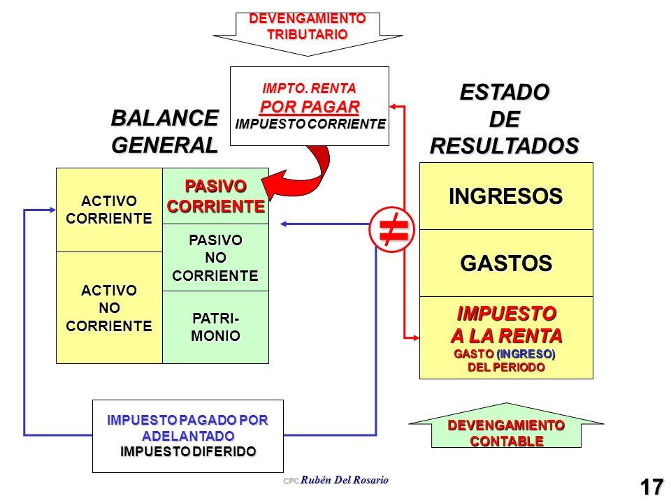 CPC Rubén Del Rosario 17 ACTIVOCORRIENTE ACTIVONOCORRIENTE PASIVOCORRIENTE PASIVONOCORRIENTE PATRI-MONIO INGRESOS GASTOS IMPUESTO A LA RENTA GASTO (IN