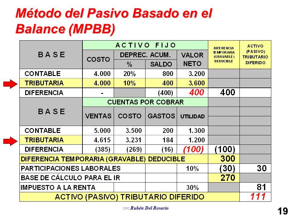 CPC Rubén Del Rosario 19 Método del Pasivo Basado en el Balance (MPBB)