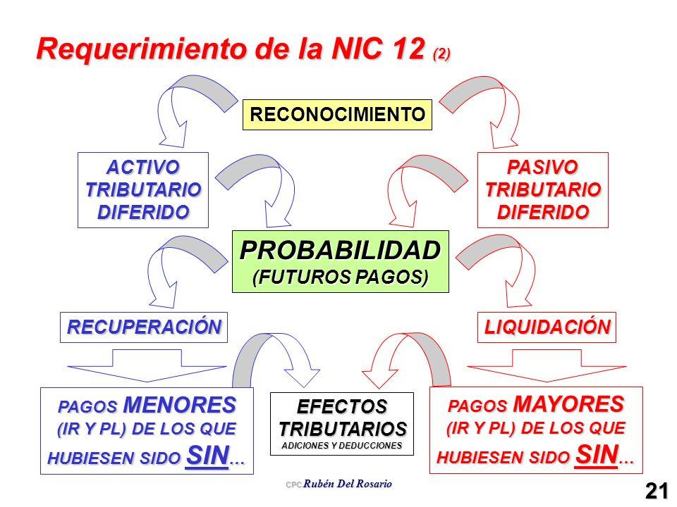 CPC Rubén Del Rosario 21 Requerimiento de la NIC 12 (2) RECONOCIMIENTO ACTIVOTRIBUTARIODIFERIDOPASIVOTRIBUTARIODIFERIDO PROBABILIDAD (FUTUROS PAGOS) R