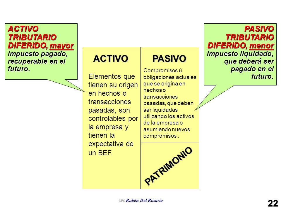 CPC Rubén Del Rosario 22 ACTIVO PASIVO PATRIMONIO Elementos que tienen su origen en hechos o transacciones pasadas, son controlables por la empresa y