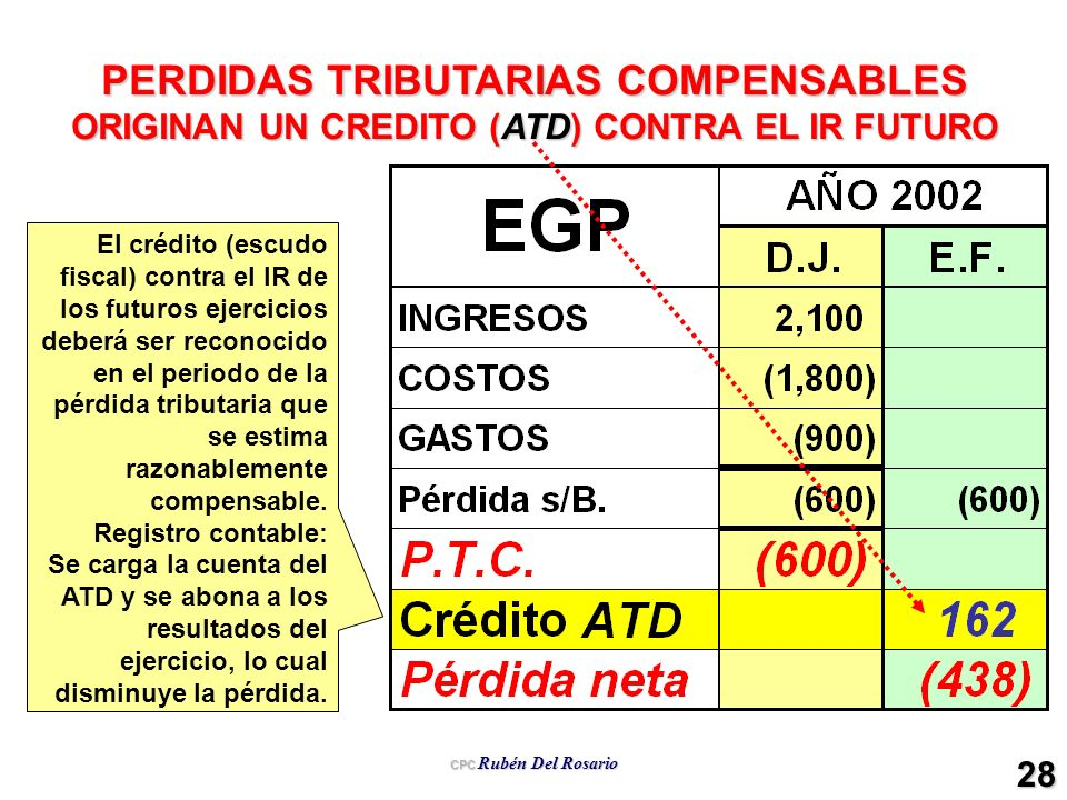 CPC Rubén Del Rosario 28 PERDIDAS TRIBUTARIAS COMPENSABLES ORIGINAN UN CREDITO (ATD) CONTRA EL IR FUTURO El crédito (escudo fiscal) contra el IR de lo