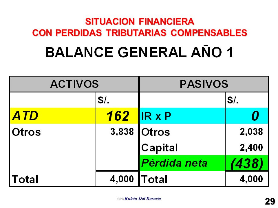 CPC Rubén Del Rosario 29 SITUACION FINANCIERA CON PERDIDAS TRIBUTARIAS COMPENSABLES