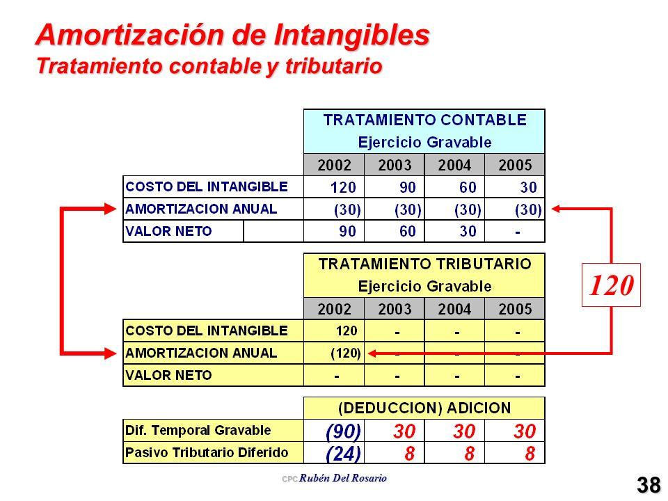CPC Rubén Del Rosario 38 Amortización de Intangibles Tratamiento contable y tributario 120