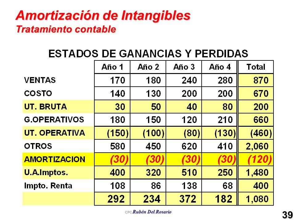 CPC Rubén Del Rosario 39 Amortización de Intangibles Tratamiento contable