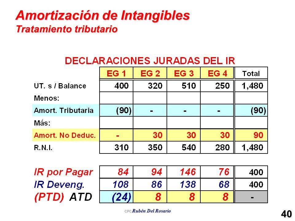 CPC Rubén Del Rosario 40 Amortización de Intangibles Tratamiento tributario