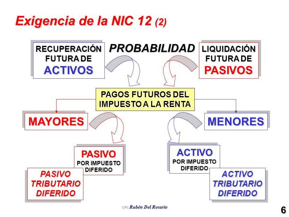 CPC Rubén Del Rosario 6 Exigencia de la NIC 12 (2) RECUPERACIÓN FUTURA DE ACTIVOSRECUPERACIÓN ACTIVOSLIQUIDACIÓN PASIVOSLIQUIDACIÓN PASIVOS PAGOS FUTU