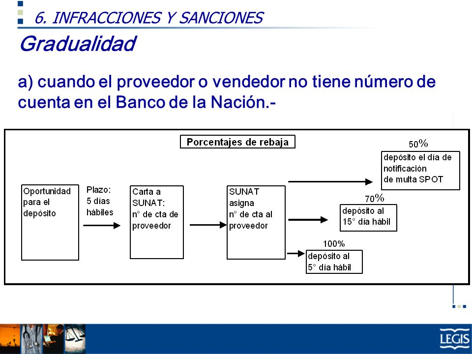 Gradualidad a) cuando el proveedor o vendedor no tiene número de cuenta en el Banco de la Nación.- 6. INFRACCIONES Y SANCIONES