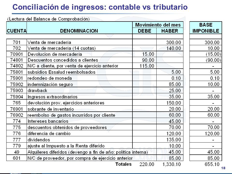 18 Conciliación de ingresos: contable vs tributario