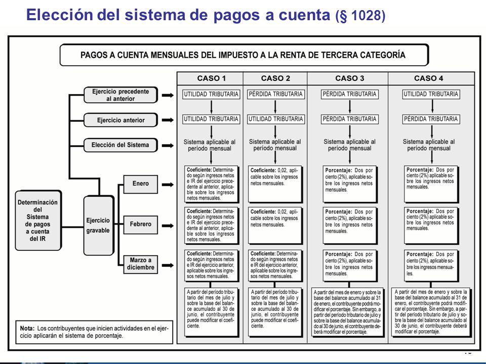 19 Elección del sistema de pagos a cuenta (§ 1028)