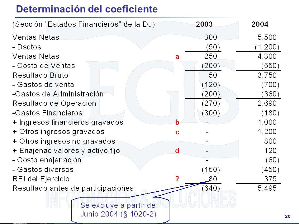 20 Determinación del coeficiente