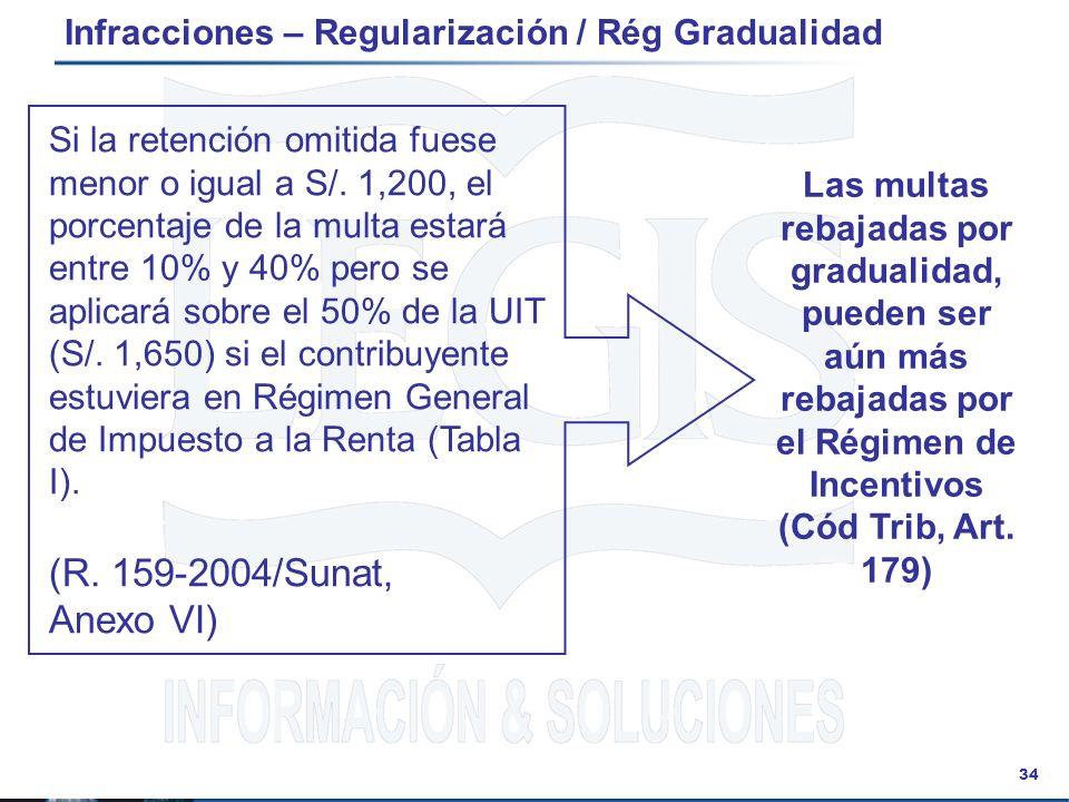 34 Infracciones – Regularización / Rég Gradualidad Si la retención omitida fuese menor o igual a S/. 1,200, el porcentaje de la multa estará entre 10%