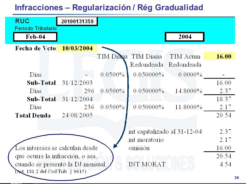 36 Infracciones – Regularización / Rég Gradualidad
