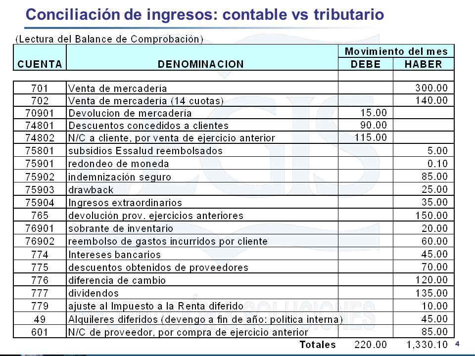 15 Conciliación de ingresos: contable vs tributario