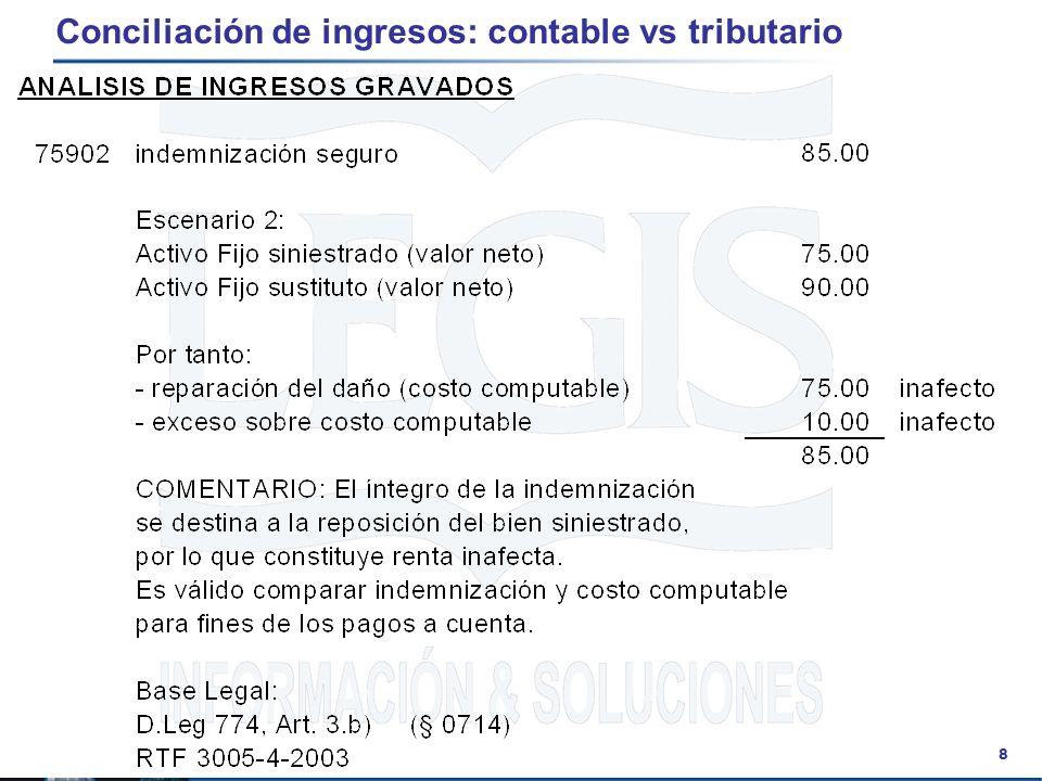 39 Temas varios Las empresas deben cumplir con los pagos a cuenta aún cuando arrojaran pérdida, pues ésta es computable para los ejercicios siguientes.