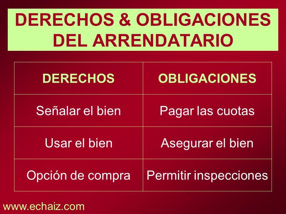 DERECHOS & OBLIGACIONES DEL ARRENDATARIO DERECHOSOBLIGACIONES Señalar el bienPagar las cuotas Usar el bienAsegurar el bien Opción de compraPermitir in