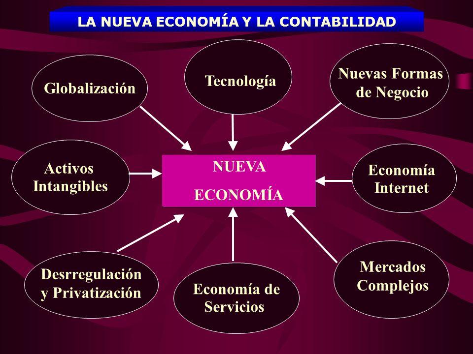 NUEVA ECONOMÍA Globalización Tecnología Nuevas Formas de Negocio Economía Internet Activos Intangibles Economía de Servicios Mercados Complejos Desrre