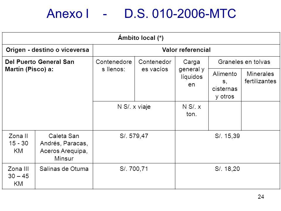 24 Anexo I - D.S. 010-2006-MTC Ámbito local (*) Origen - destino o viceversaValor referencial Del Puerto General San Martín (Pisco) a: Contenedore s l