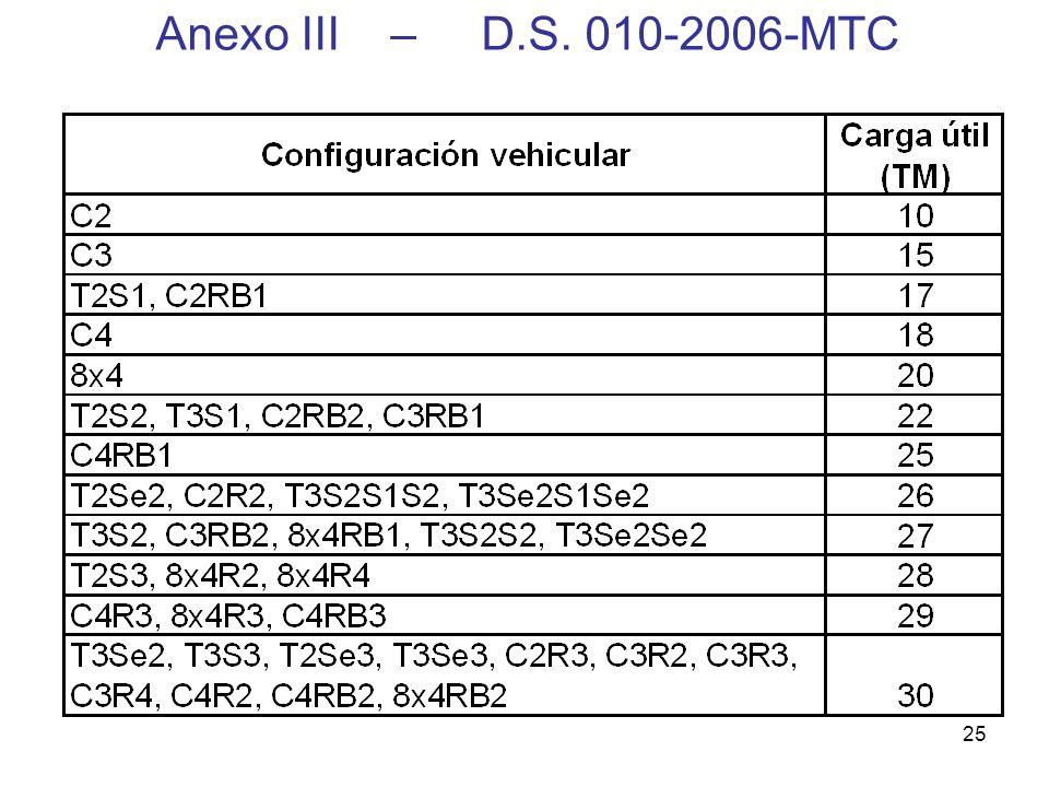 25 Anexo III – D.S. 010-2006-MTC