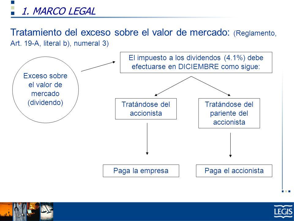 1. MARCO LEGAL Ley Imp. Renta, 37.n) Tratamiento del exceso sobre el valor de mercado: (Reglamento, Art. 19-A, literal b), numeral 3) Exceso sobre el