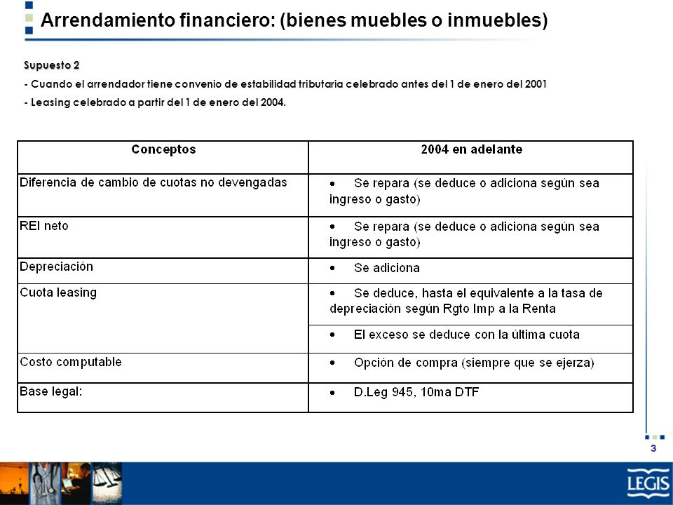 4 Arrendamiento financiero: (bienes muebles o inmuebles) Supuesto 3 - Cuando el arrendatario tiene convenio de estabilidad tributaria celebrado antes del 1 de enero del 2001.
