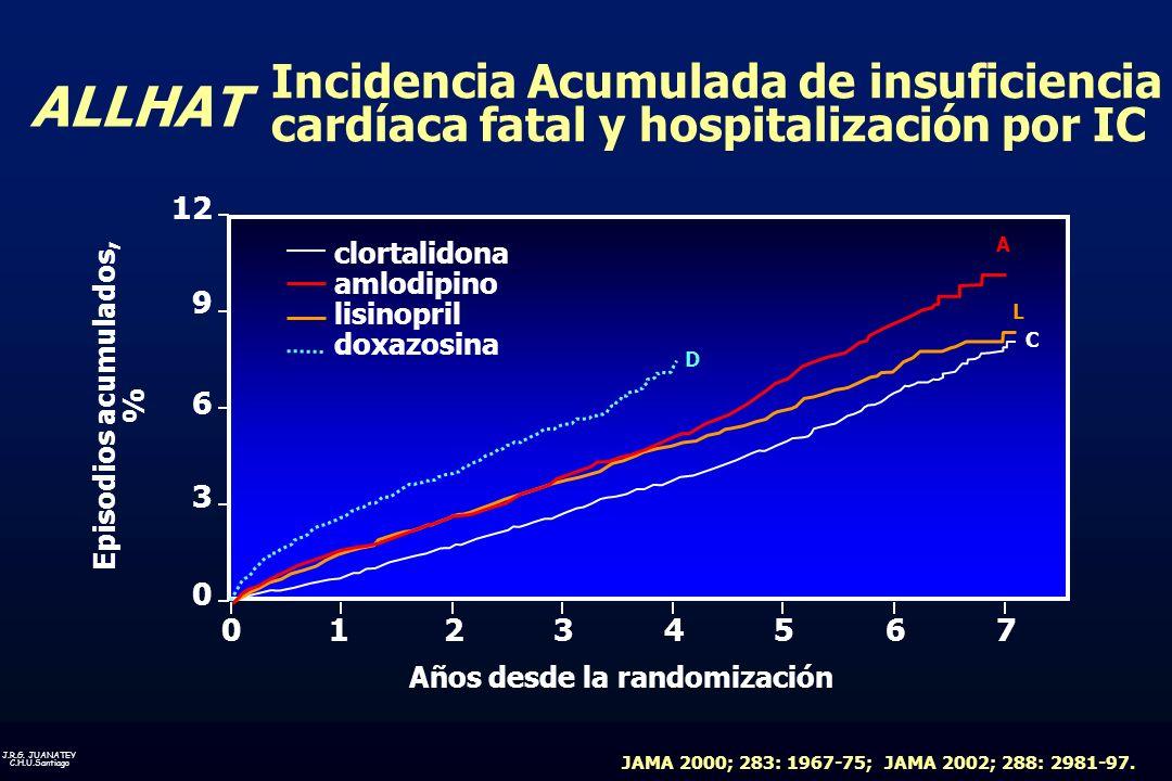J.R.G. JUANATEY C.H.U.Santiago ALLHAT 12 9 6 3 0 A C L Años desde la randomización 01234567 Episodios acumulados, % clortalidona amlodipino lisinopril