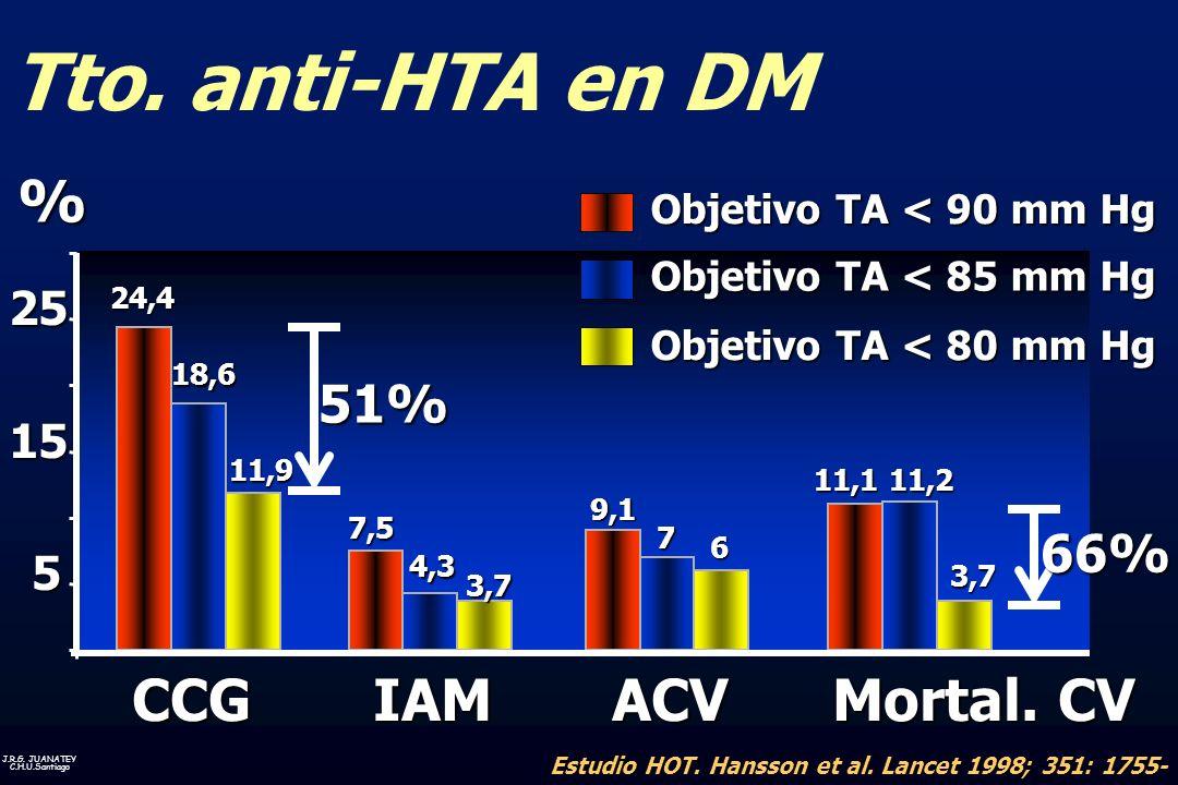 J.R.G. JUANATEY C.H.U.Santiago Estudio HOT. Hansson et al. Lancet 1998; 351: 1755- 1762 Tto. anti-HTA en DM 7 6 11,1 9,1 7,5 24,4 11,2 4,3 18,6 3,7 3,