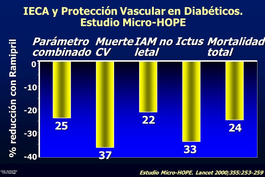 J.R.G. JUANATEY C.H.U.Santiago -40 -30 -20 -10 0 Estudio Micro-HOPE. Lancet 2000;355:253-259 % reducción con Ramipril 24 25 37 22 33 Parámetrocombinad