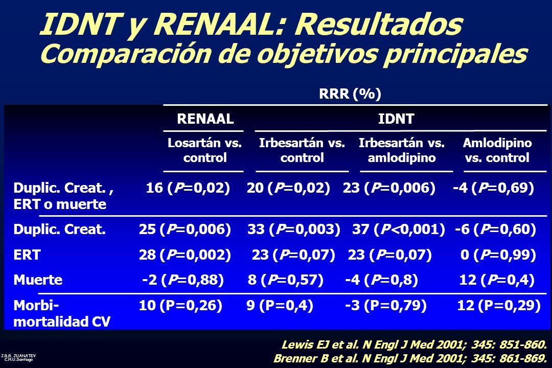 J.R.G. JUANATEY C.H.U.Santiago IDNT y RENAAL: Resultados Comparación de objetivos principales Losartán vs. control Irbesartán vs. control Irbesartán v