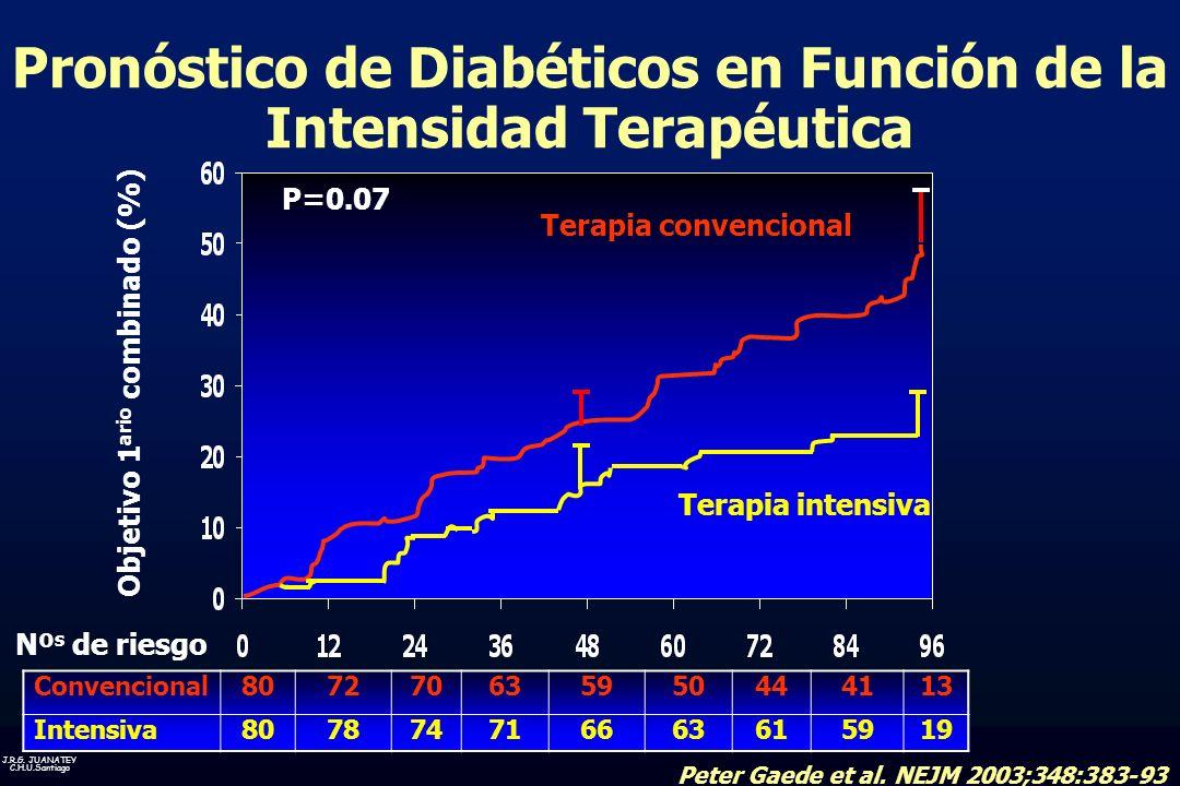 J.R.G. JUANATEY C.H.U.Santiago Convencional807270635950444113 Intensiva807874716663615919 Pronóstico de Diabéticos en Función de la Intensidad Terapéu