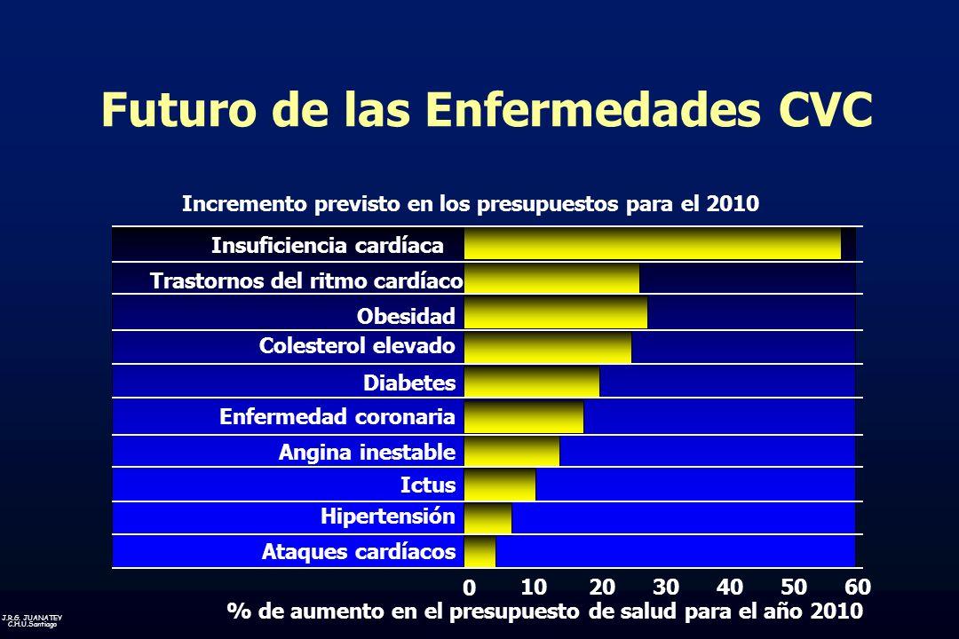 J.R.G. JUANATEY C.H.U.Santiago Futuro de las Enfermedades CVC Insuficiencia cardíaca Trastornos del ritmo cardíaco Obesidad Colesterol elevado Diabete