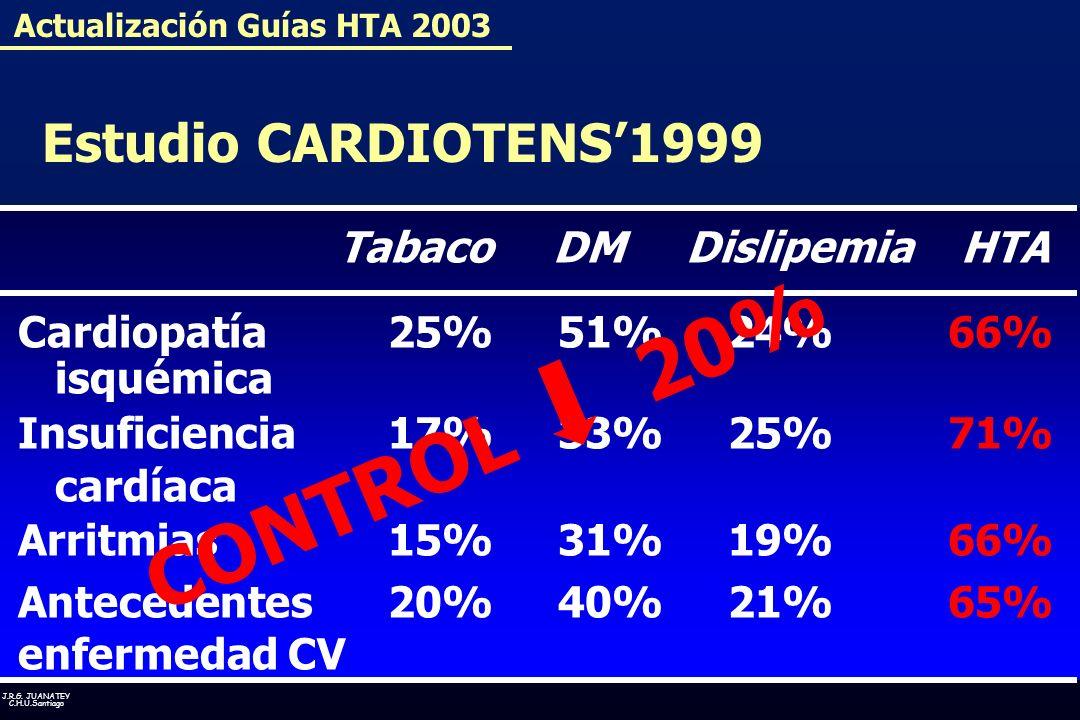 J.R.G. JUANATEY C.H.U.Santiago Tabaco DM Dislipemia HTA Cardiopatía25%51%24%66% isquémica Insuficiencia17%33%25%71% cardíaca Arritmias15%31%19%66% Ant