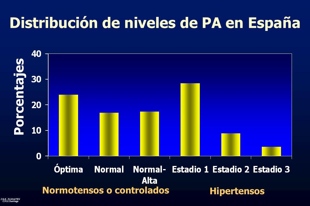 J.R.G. JUANATEY C.H.U.Santiago Distribución de niveles de PA en España Porcentajes Normotensos o controlados Hipertensos