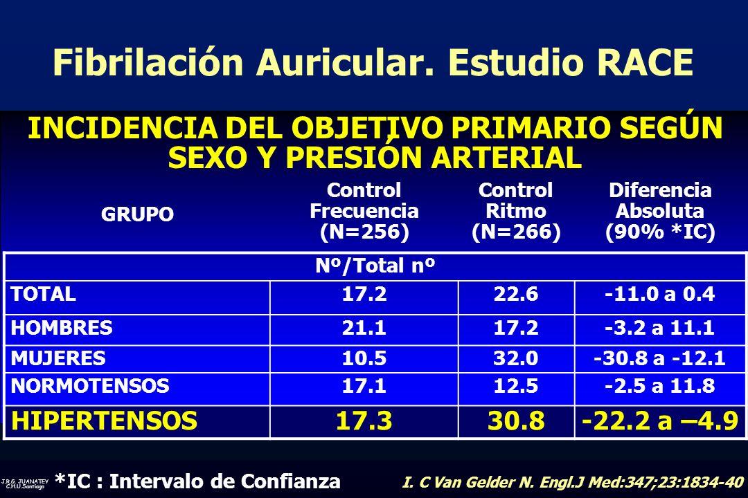 J.R.G. JUANATEY C.H.U.Santiago INCIDENCIA DEL OBJETIVO PRIMARIO SEGÚN SEXO Y PRESIÓN ARTERIAL GRUPO Control Frecuencia (N=256) Control Ritmo (N=266) D