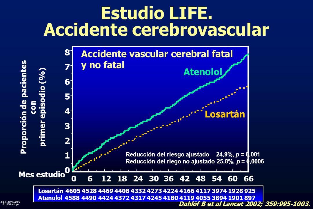 J.R.G. JUANATEY C.H.U.Santiago Estudio LIFE. Accidente cerebrovascular Dahlöf B et al Lancet 2002; 359:995-1003. Losartán Atenolol Reducción del riesg