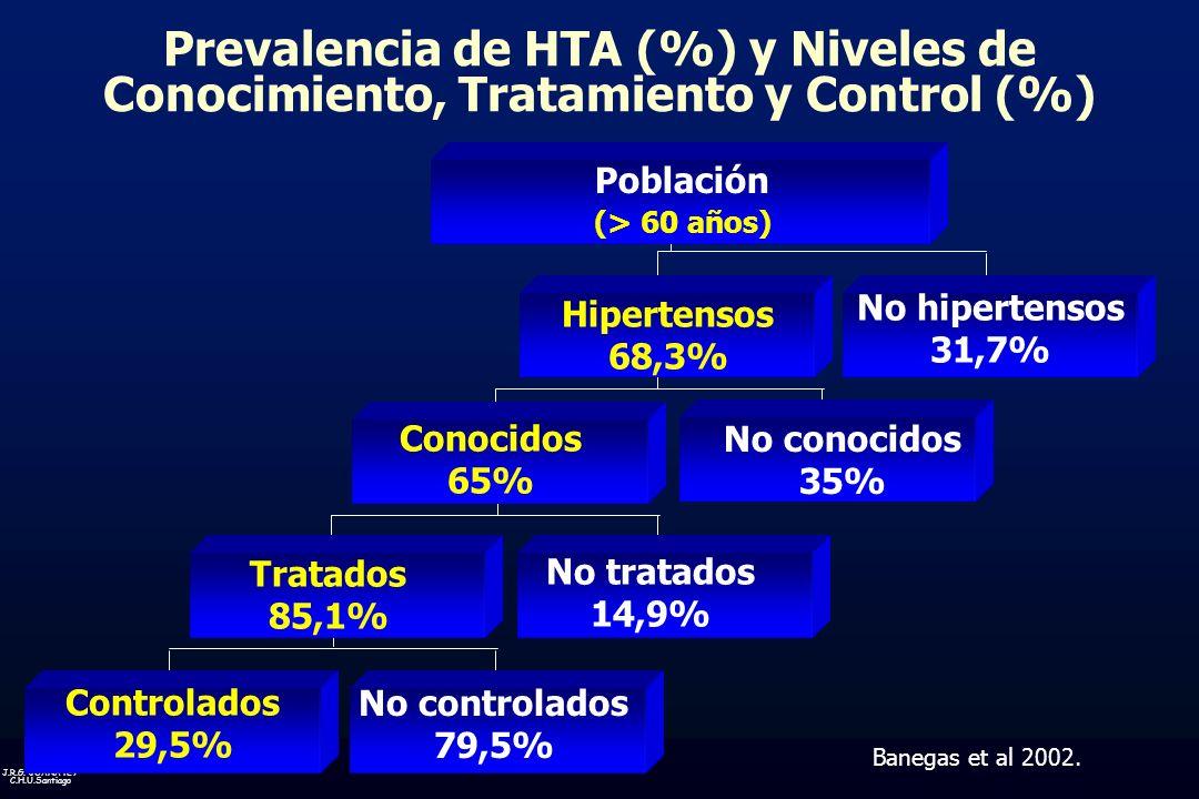 J.R.G. JUANATEY C.H.U.Santiago Prevalencia de HTA (%) y Niveles de Conocimiento, Tratamiento y Control (%) Población (> 60 años) Hipertensos 68,3% No