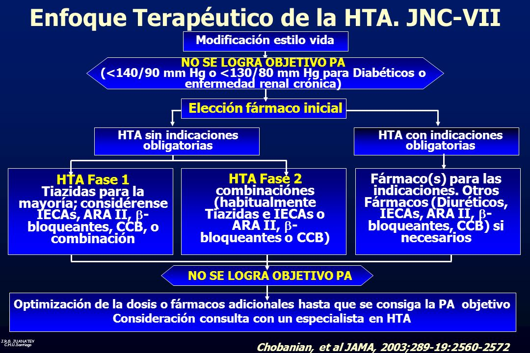 J.R.G. JUANATEY C.H.U.Santiago NO SE LOGRA OBJETIVO PA NO SE LOGRA OBJETIVO PA (<140/90 mm Hg o <130/80 mm Hg para Diabéticos o enfermedad renal cróni