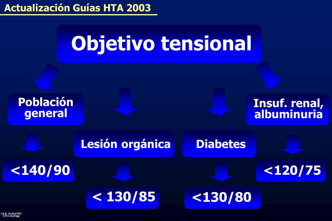 J.R.G. JUANATEY C.H.U.Santiago Actualización Guías HTA 2003 Objetivo tensional Población general < 130/85 Insuf. renal, albuminuria <140/90 <130/80 <1