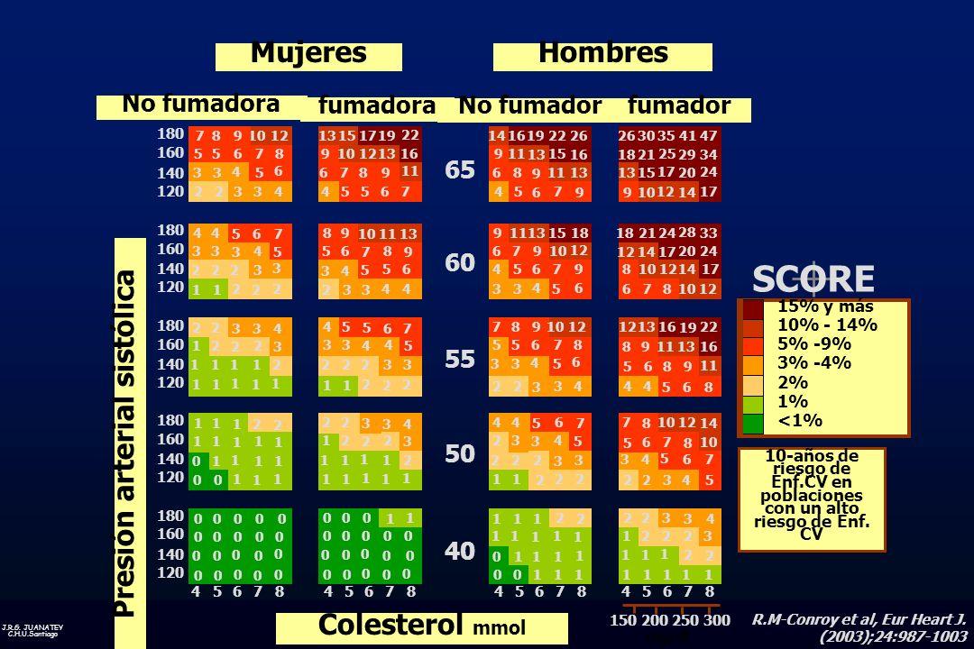 J.R.G. JUANATEY C.H.U.Santiago 15% y más 10% - 14% 5% -9% 3% -4% 2% 1% <1% 10-años de riesgo de Enf.CV en poblaciones con un alto riesgo de Enf. CV SC