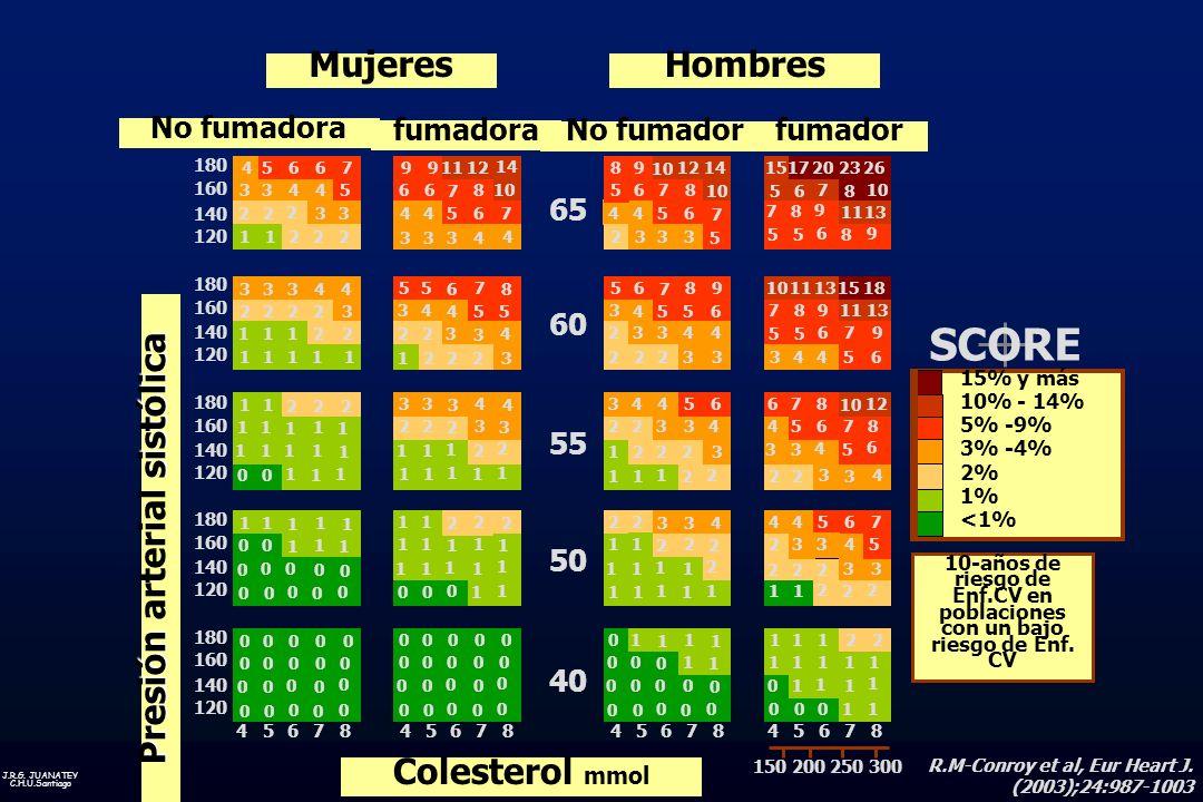 J.R.G. JUANATEY C.H.U.Santiago SCORE 15% y más 10% - 14% 5% -9% 3% -4% 2% 1% <1% 10-años de riesgo de Enf.CV en poblaciones con un bajo riesgo de Enf.