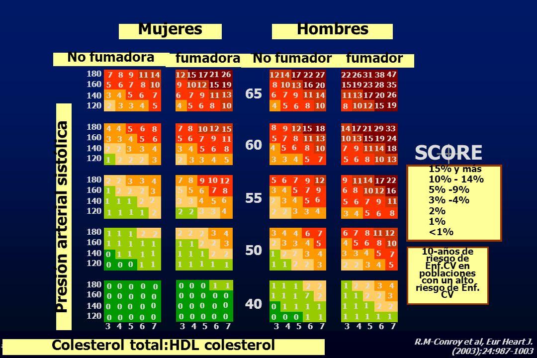 J.R.G. JUANATEY C.H.U.Santiago 10-años de riesgo de Enf.CV en poblaciones con un alto riesgo de Enf. CV SCORE 15% y más 10% - 14% 5% -9% 3% -4% 2% 1%