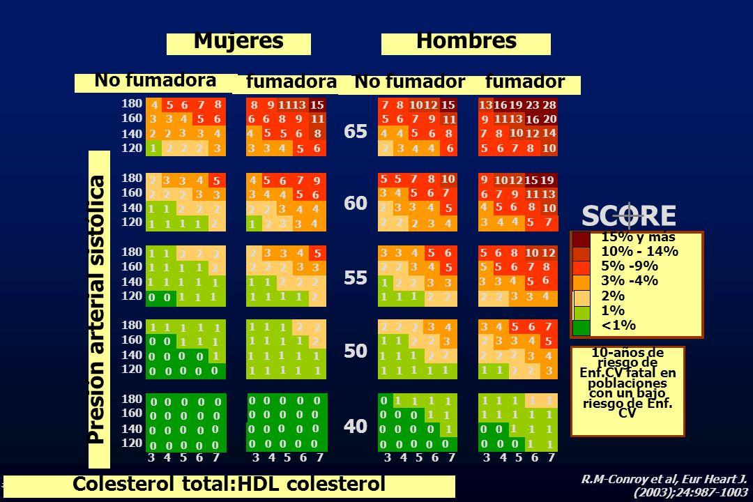J.R.G. JUANATEY C.H.U.Santiago 0 0 0 0 0 0 00 0 00 0 0 0 0 0 0 0 0 0 15% y más 10% - 14% 5% -9% 3% -4% 2% 1% <1% 10-años de riesgo de Enf.CV fatal en