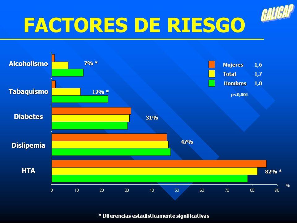 FACTORES DE RIESGO HTA Dislipemia Diabetes Tabaquismo Alcoholismo Total Hombres Mujeres % 82% * 47% 31% 12% * 7% * 1,7 1,6 1,8 p<0,001 * Diferencias e