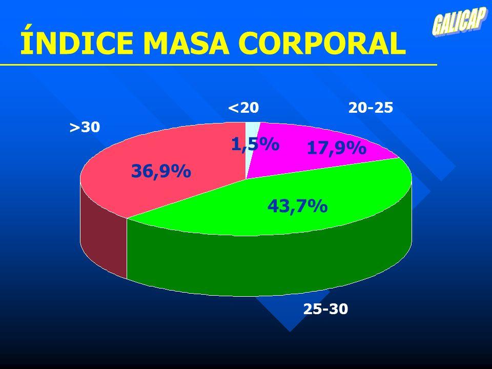 ÍNDICE MASA CORPORAL >30 <2020-25 25-30 36,9% 1,5% 17,9% 43,7%