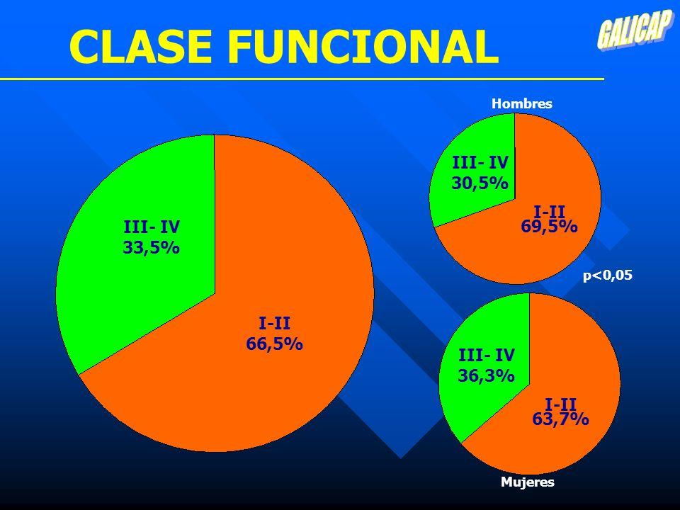CLASE FUNCIONAL I-II 66,5% III- IV 33,5% I-II 69,5% Mujeres Hombres p<0,05 III- IV 30,5% I-II 63,7% III- IV 36,3%