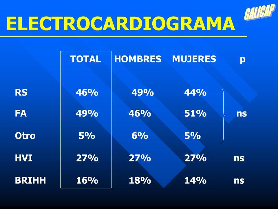 TOTAL HOMBRES MUJERES p RS 46% 49% 44% FA 49% 46% 51% ns Otro 5% 6% 5% HVI 27% 27% 27% ns BRIHH 16% 18% 14% ns ELECTROCARDIOGRAMA